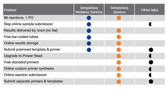 Simpleseq Service | Eurofins Genomics