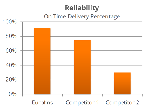 Express On Time Delivery Graph