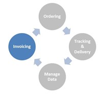 B2B Graphic Invoicing