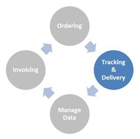 B2B Graphic Tracking And Deliverys